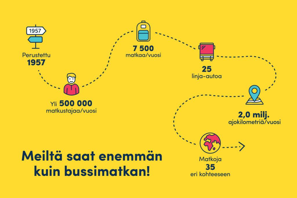 MBE Case - Reissu Ruoti - Infografiikkaa