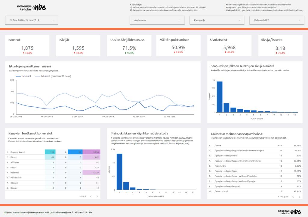 Google Data Studio Dashboard esimerkki
