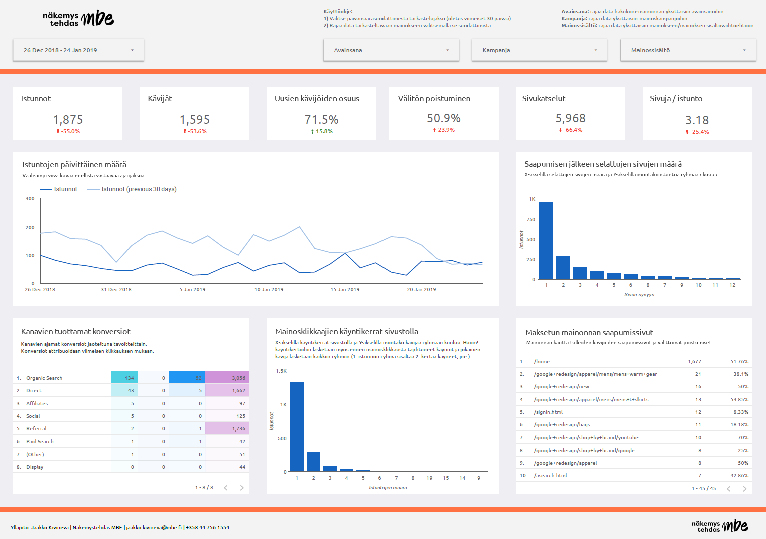 Google Data Studio Dashboard esimerkki