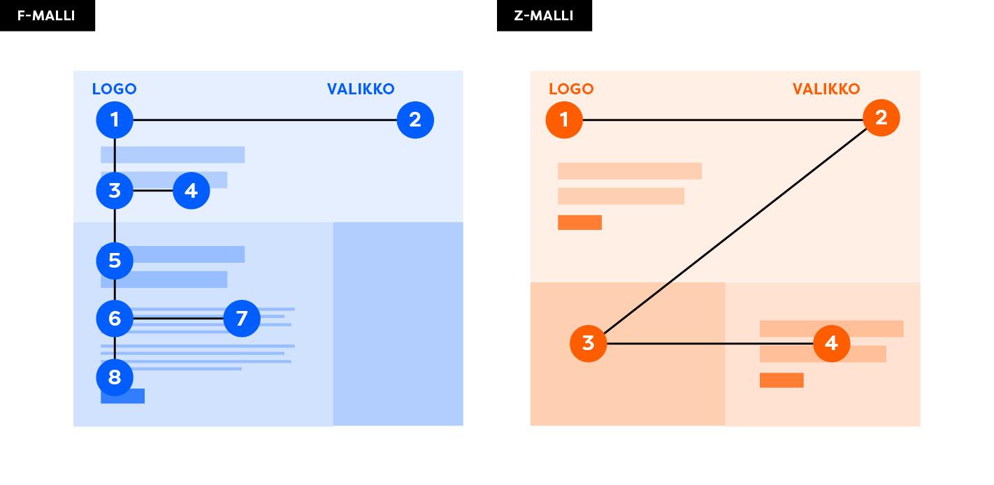F-malli ja Z-malli verkkosivuilla